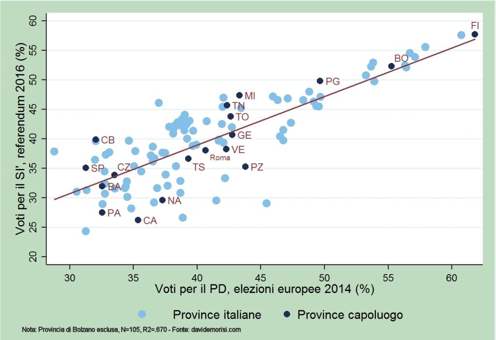figura-2-voti-si-voti-pd-province-ok-2