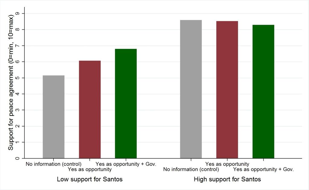 figure-2-bar-graph-by-trust