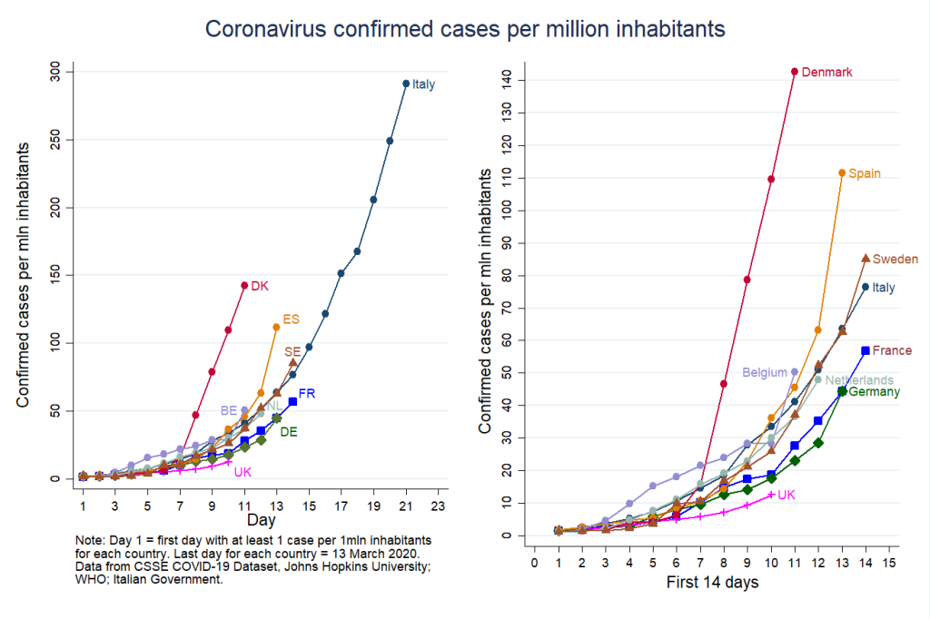 Coronavirus confirmed cases per million inhabitants